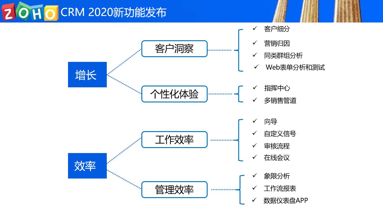 重构CRM新基建,Zoho CRM 2020新功能线上发布会圆满成功!