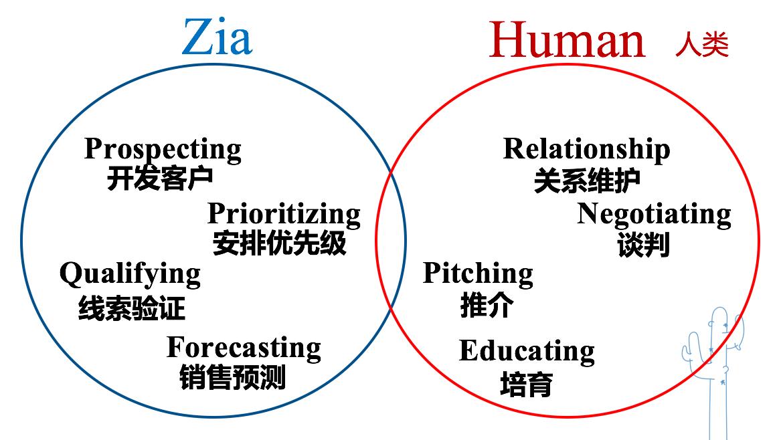 Zoho销售助手Zia